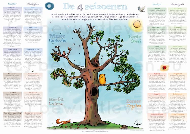 A3 poster vier seizoenen / zeven basisbehoeften - Wendyvanmieghem.nl