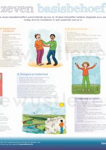Poster vier seizoenen en zeven basisbehoeften