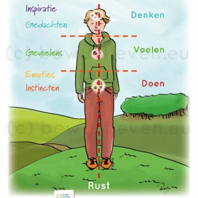 A4 poster Lagen in menselijkheid / mediteren met zeven basisbehoeften - Wendyvanmieghem.nl